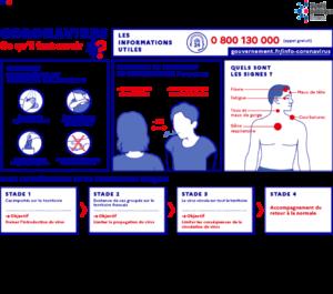Coronavirus Covid-19 : informations utiles